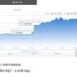 Bitcoinが100万円を回復。