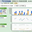 大文字山 GPSレクチャー 疎水公園~雨社~大文字山