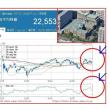 日銀、金融政策決定会合で政策修正!?