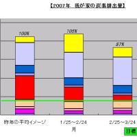我が家の脱化石資源・CO2排出低減 2007年3月の実績