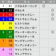 10/8【毎日王冠[GⅡ]】[枠連]的中!予感