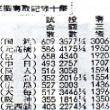 昭和35年の野球記事(8)