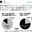 週刊文春のアンケート/安倍内閣支持しない78%