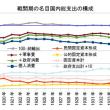 戦間期の日本経済の構造変化