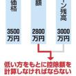 住宅ローン減税の申告ミスに税務署気付かず → 数十万円の「追加納税」お願い致します。