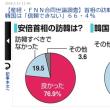 竹島の日、77%のバカ国民に問う