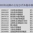 明日に向けて(1576)北海道胆振東部地震も「ひずみ集中帯」地震だった!
