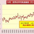 World average temperature deviation