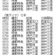 阪急神宝線の10両編成時刻
