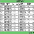 馬券買った(新潟記念・小倉2歳ステークス)