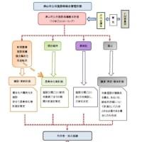 津山市ファシリティマネジメント委員会開催(第1回)
