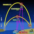 防衛省は、新型の迎撃ミサイルシステム 「イージス・アショア」 導入の方針を固めた