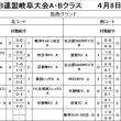 西日本OB岐阜大会三日目試合結果