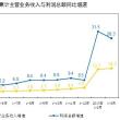 初の4半期、中国規模以上の工業企業の利益は前年同期の28.3%増