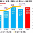 日本でも、たった40人の資産家が、日本の全世帯の52.5%の資産と同じに。