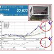 東芝、6000億円増資完了!上場廃止回避!?