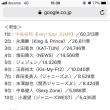第35回「ベストジーニスト2018」TOP10