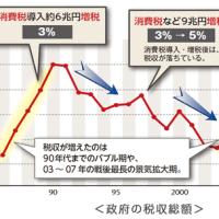 増税で景気後退、国家税収減少!