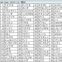 鳥撮りデータ72(2015.1.2~2015.1.12)