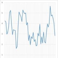 アメリカ経済は今年2月がピークだったのか?