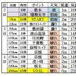 萩往還~天気予報(5月2日4時)