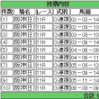 馬券買った(オールカマー・神戸新聞杯)