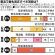 候補者の6割、改憲に前向き 朝日・東大共同調査(朝日新聞)