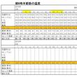 東京の今朝の天気(2月25日):曇り、2月の温度統計(中間報告)
