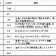 ネット通販の落とし穴(ヒルガオ)CMT DISAPVL、7/16 JGG 32m33s/6km