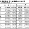 7月の九州百貨店売上高 -福岡市4店は4.2%減,九州・沖縄の14店は,6・0%減