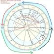 何もかもうまくいかないと思える時、実は自分の固有のバイオリズムに綺麗に乗った結果そうなっているだけという可能性について、占星術の観点から。(占星術・進行図・一日一年法)