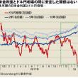 円高はまだ始まったばかり、当面のめどは?