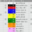 7/1【ラジオNIKKEI賞[GⅢ]】[馬連][ワイド]
