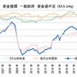 緊縮財政速報・10-12月期は小休止