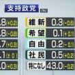 NHK世論調査 政党支持率 立憲民主党4.8% (-0.8) 各社の最新世論調査でまたまた支持率下落してしまう~ネット「これもう24時間演説するしかないだろw」