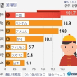 韓国総人口の4%