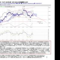 サンプル■(会員限定) ドル円 60分足分析 8月21日からの支持線割る(山本)