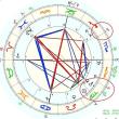 占星術:進行の月と経過天体のバイオリズムの見事なシンクロ。進行の月リーディング:coralwaveさん