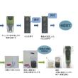簡易PHテスター(土壌測定セット) 土壌診断に最適 PH-1 竹村電機