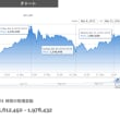 Bitcoin先物、米国で上場!急騰で取引一時中断。
