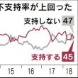 日経とテレ東の世論調査で西日本豪雨を巡る政府の対応に関しては「評価する」が39%だって?