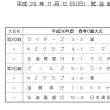 試合結果 11/12 (成年C級)
