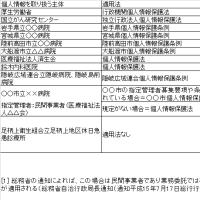 医療分野での個人情報の取り扱い状況表