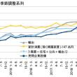 4-6月期GDP2次・自律成長へGO!