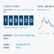 Bitcoin取引、ピークの4分の1に急減している!?