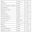 平成27年度 横須賀剣道連盟行事予定
