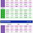 都道府県別喫煙率(2016年):青森県は男性・女性・男女総合ともに銀メダル(2位)に