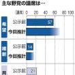 毎日新聞 世論調査:自民党の支持率は堅調。300議席は取れそうだ。これに対し、立憲民主は、40議席台確保に留まる