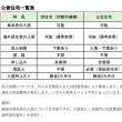 日本で住む家を探す