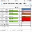 14日組み合わせ☆